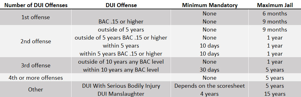 dui-criminal-court-penalties